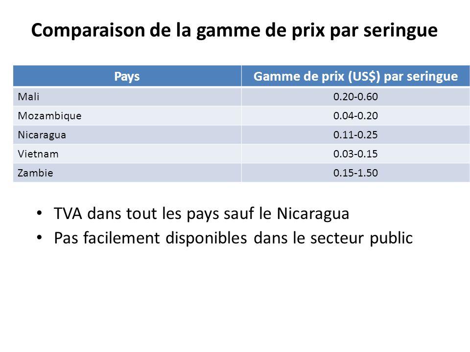 Comparaison de la gamme de prix par seringue
