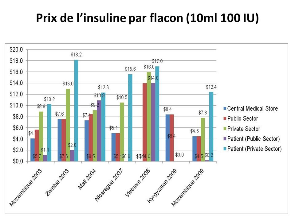 Prix de l'insuline par flacon (10ml 100 IU)