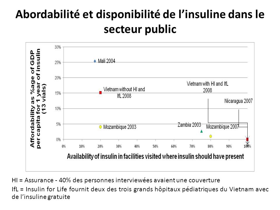 Abordabilité et disponibilité de l'insuline dans le secteur public