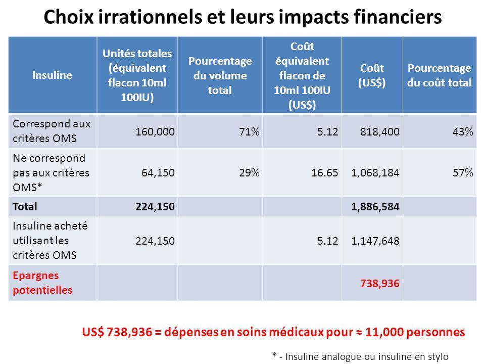 Choix irrationnels et leurs impacts financiers