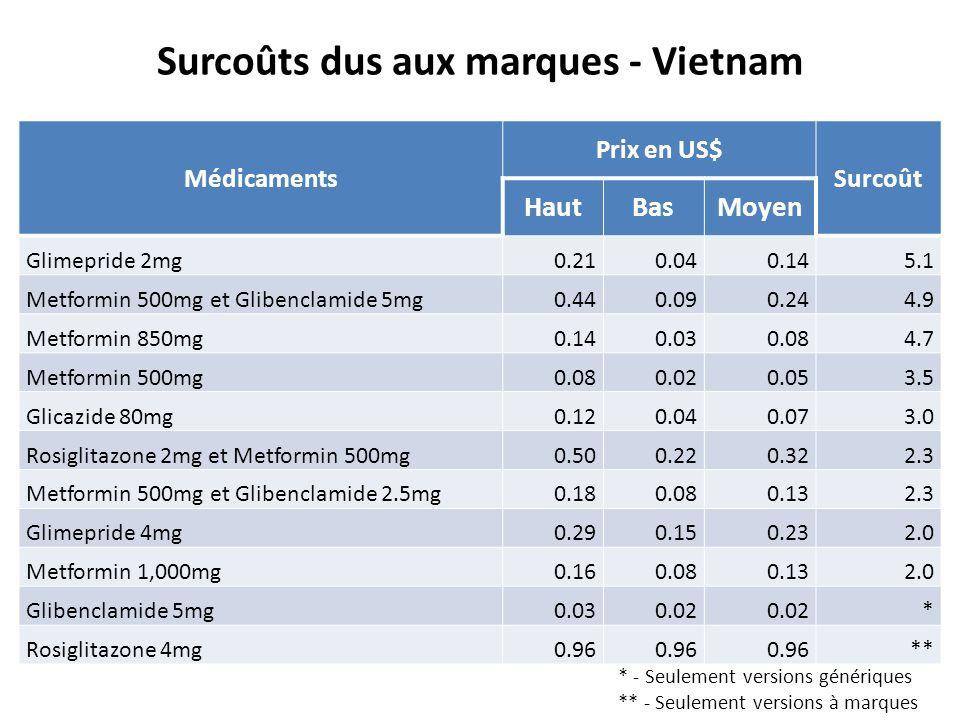 Surcoûts dus aux marques - Vietnam