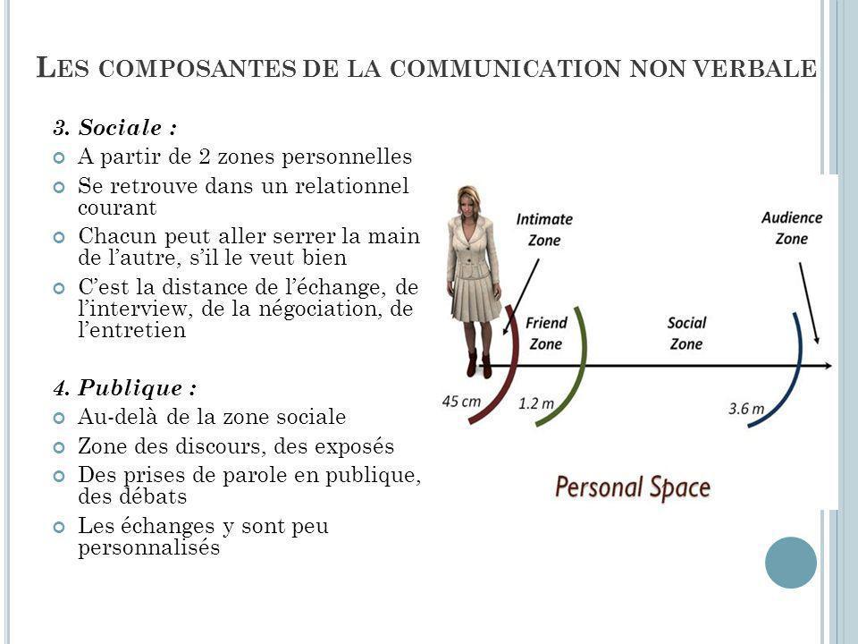Les composantes de la communication non verbale