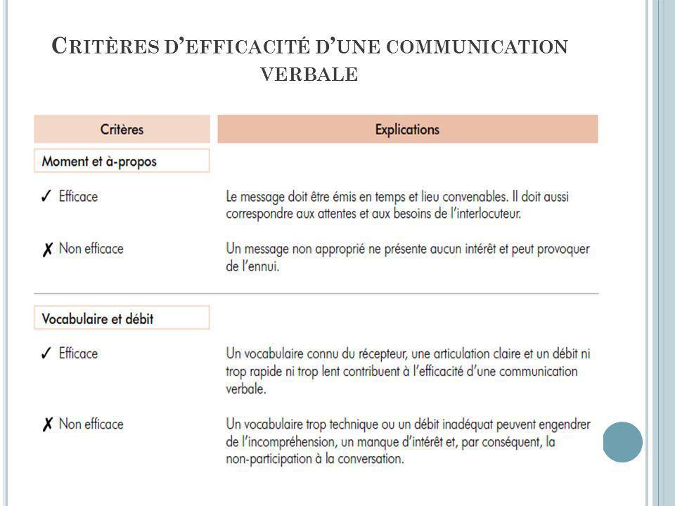 Critères d'efficacité d'une communication verbale