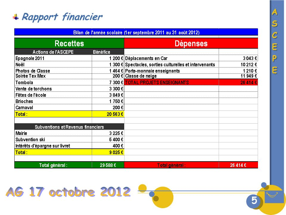 Rapport financier Total du poste = 11 771€ AG 17 octobre 2012 5