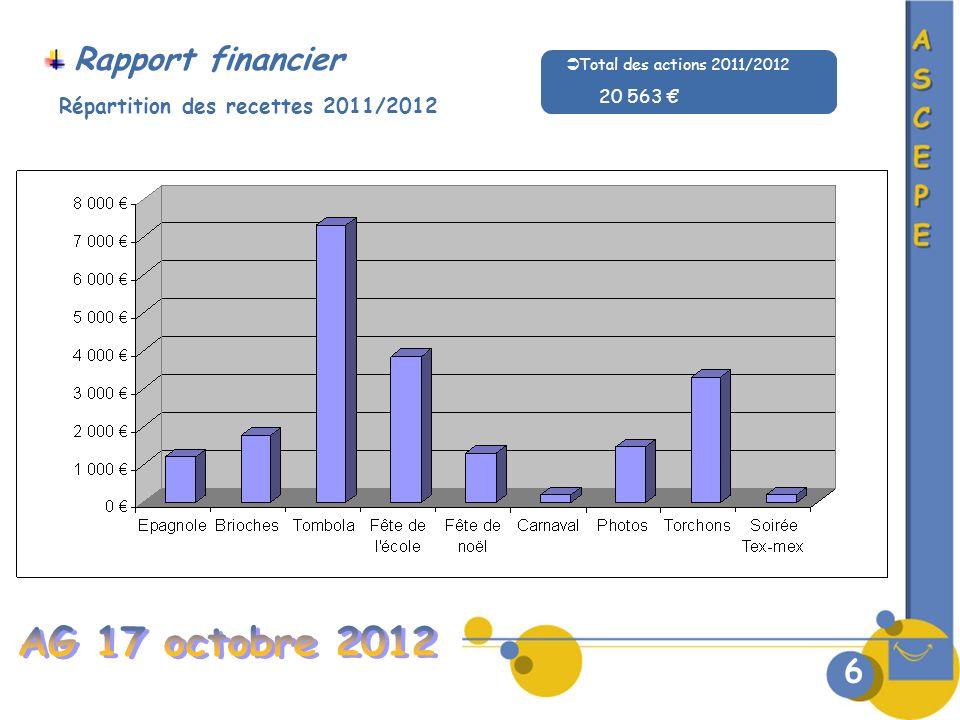 AG 17 octobre 2012 Rapport financier 6