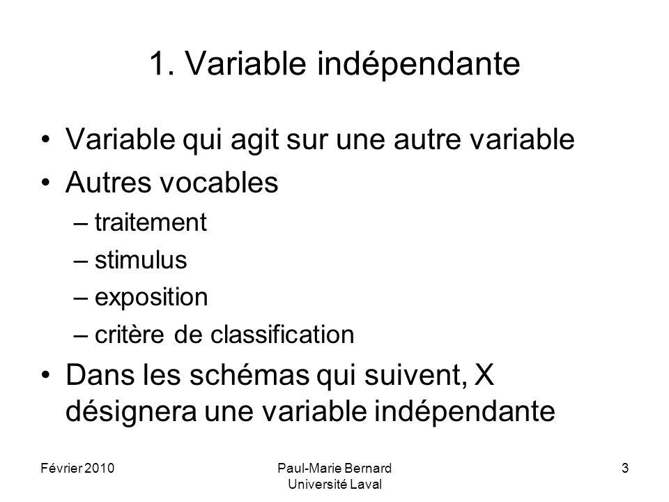 1. Variable indépendante