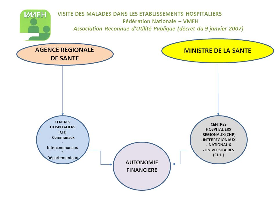 AGENCE REGIONALE DE SANTE CENTRES HOSPITALIERS (CH)