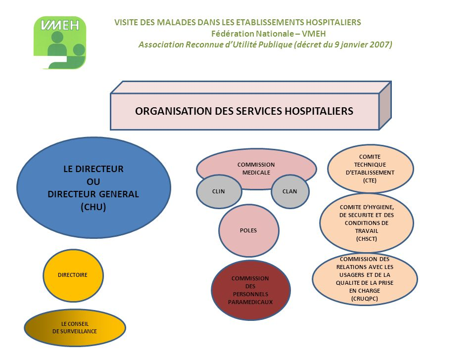 ORGANISATION DES SERVICES HOSPITALIERS