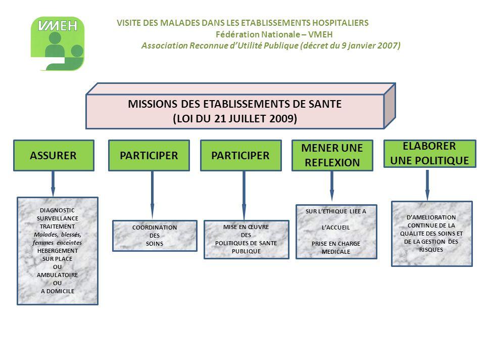 MISSIONS DES ETABLISSEMENTS DE SANTE (LOI DU 21 JUILLET 2009)