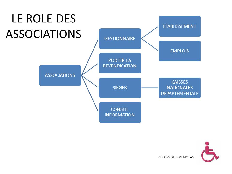 LE ROLE DES ASSOCIATIONS