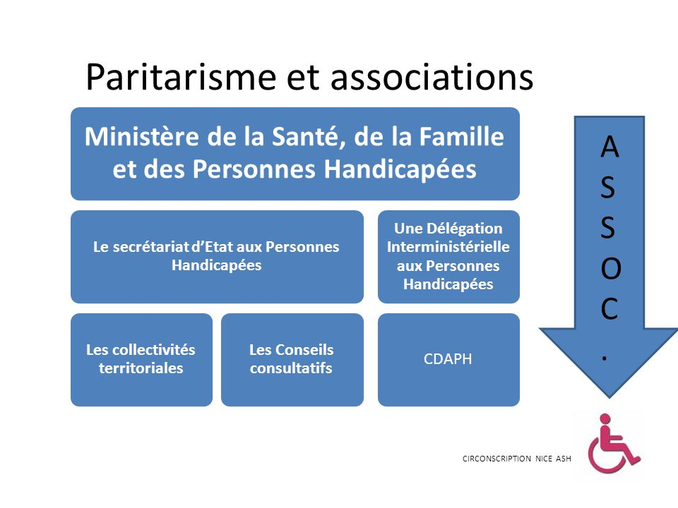 Paritarisme et associations