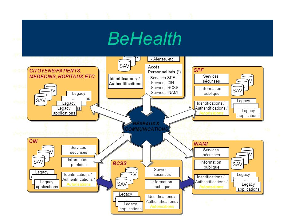 BeHealth Be Health SAV … SAV CITOYENS/PATIENTS,