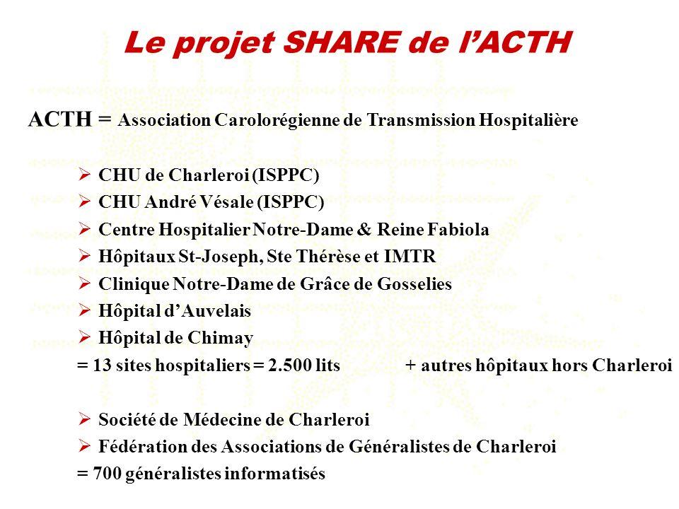 Le projet SHARE de l'ACTH