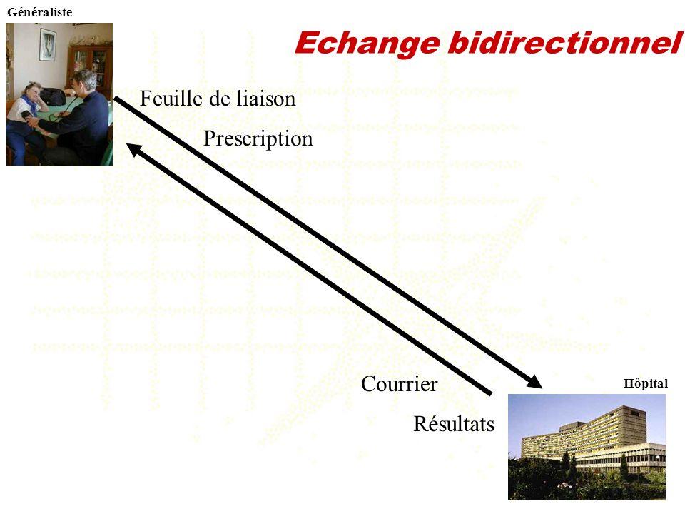 Echange bidirectionnel
