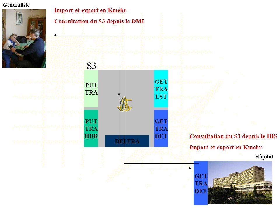 S3 Import et export en Kmehr Consultation du S3 depuis le DMI PUT TRA