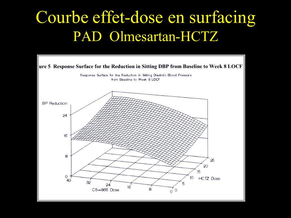Courbe effet-dose en surfacing PAD Olmesartan-HCTZ