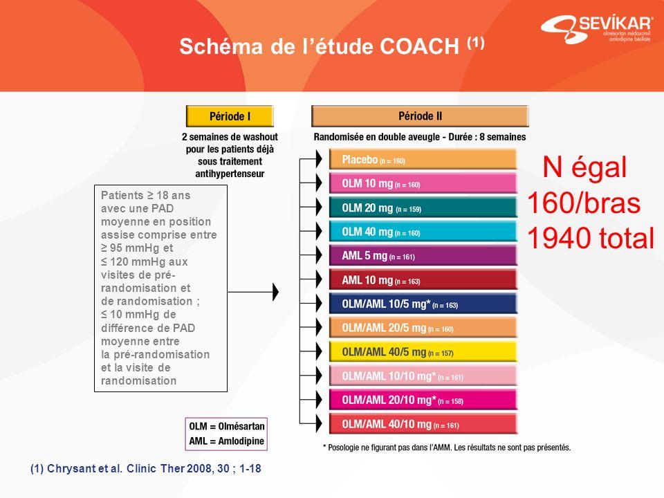 Schéma de l'étude COACH (1)