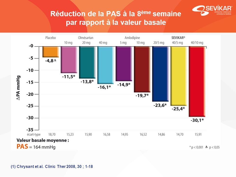 Réduction de la PAS à la 8ème semaine par rapport à la valeur basale