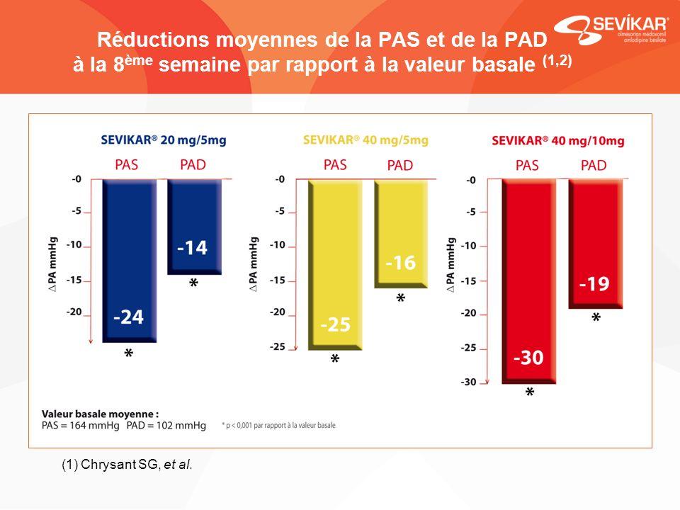 Réductions moyennes de la PAS et de la PAD à la 8ème semaine par rapport à la valeur basale (1,2)
