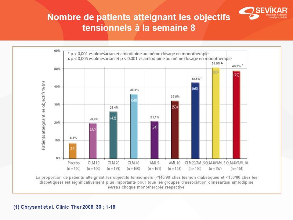 Nombre de patients atteignant les objectifs tensionnels à la semaine 8