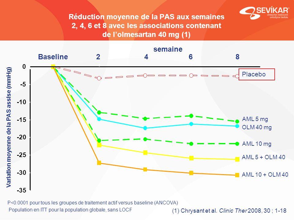Variation moyenne de la PAS assise (mmHg)