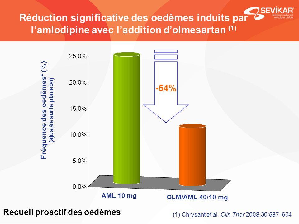 Fréquence des oedèmes* (%) (ajustée sur le placebo)
