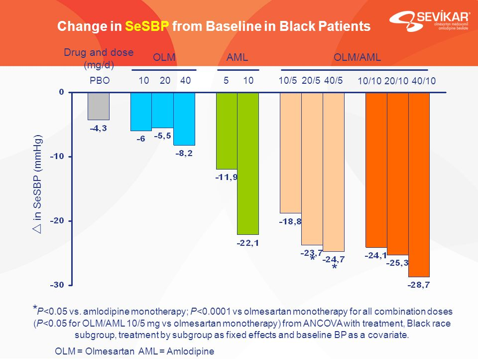 Change in SeSBP from Baseline in Black Patients