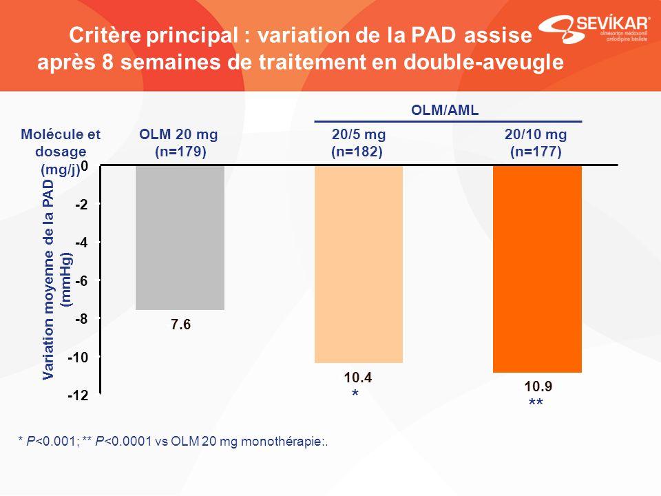 Molécule et dosage (mg/j) Variation moyenne de la PAD (mmHg)