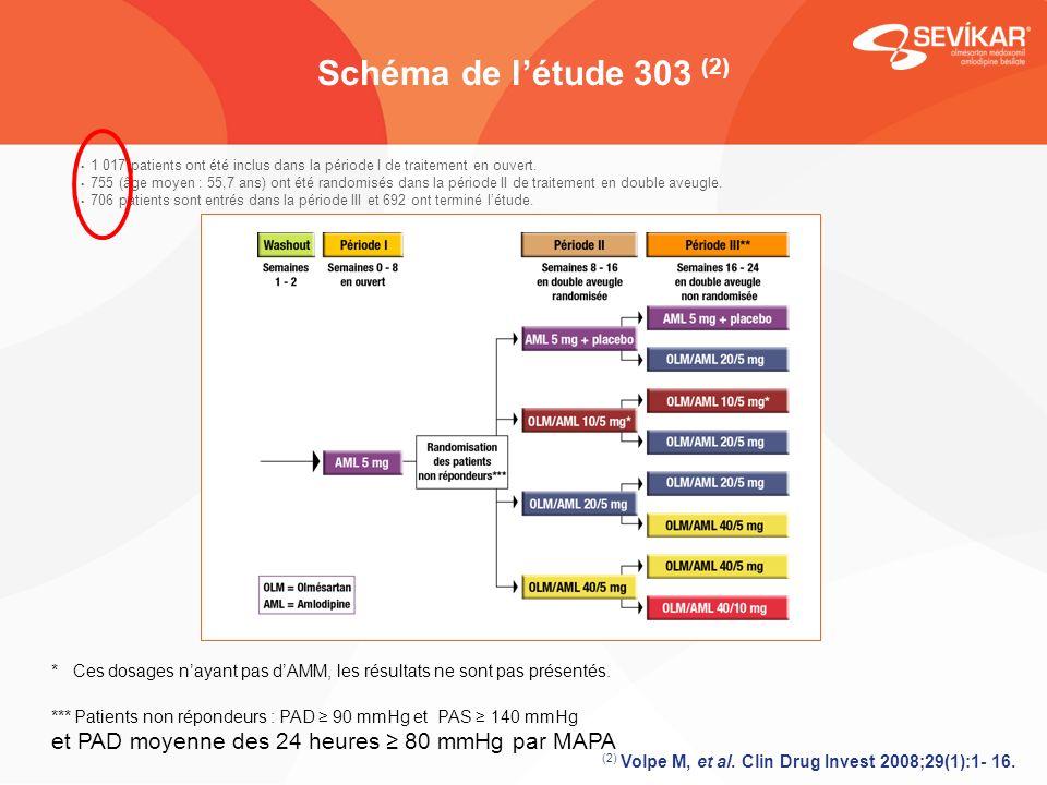 Schéma de l'étude 303 (2) 1 017 patients ont été inclus dans la période I de traitement en ouvert.