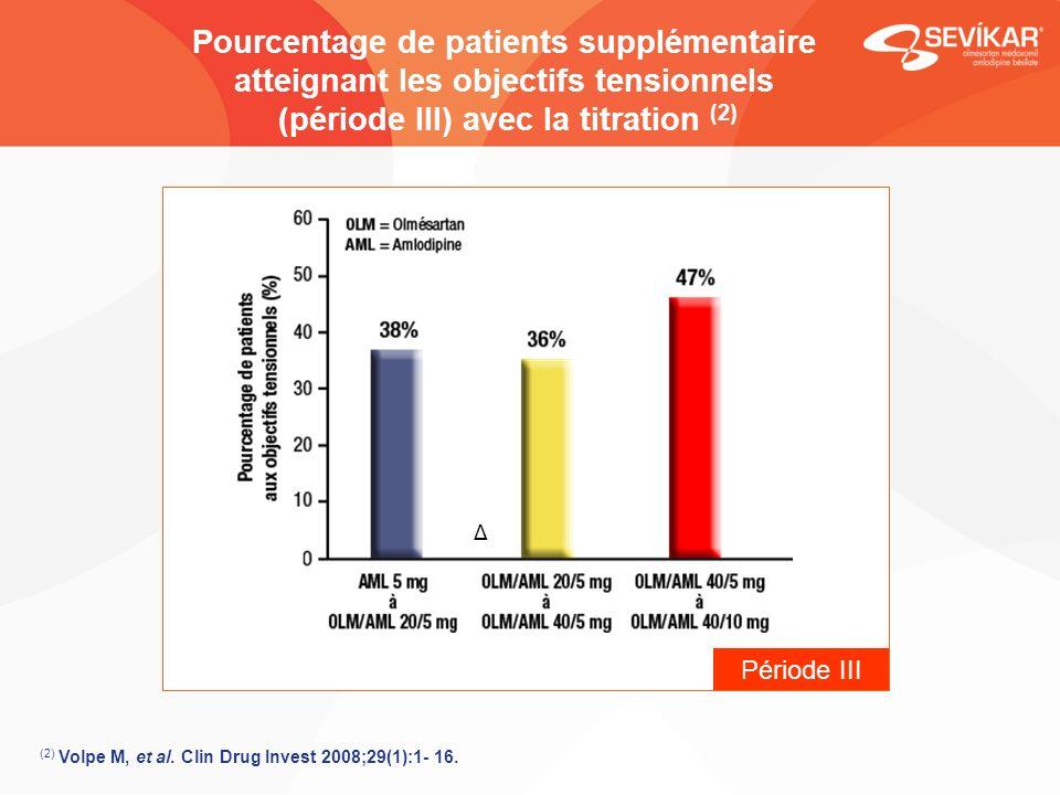 Pourcentage de patients supplémentaire atteignant les objectifs tensionnels (période III) avec la titration (2)