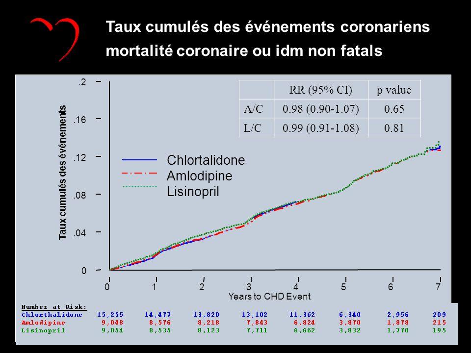 Taux cumulés des événements coronariens mortalité coronaire ou idm non fatals