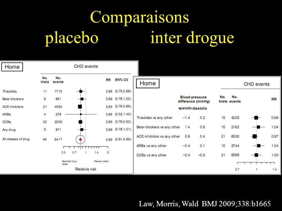 Comparaisons placebo inter drogue