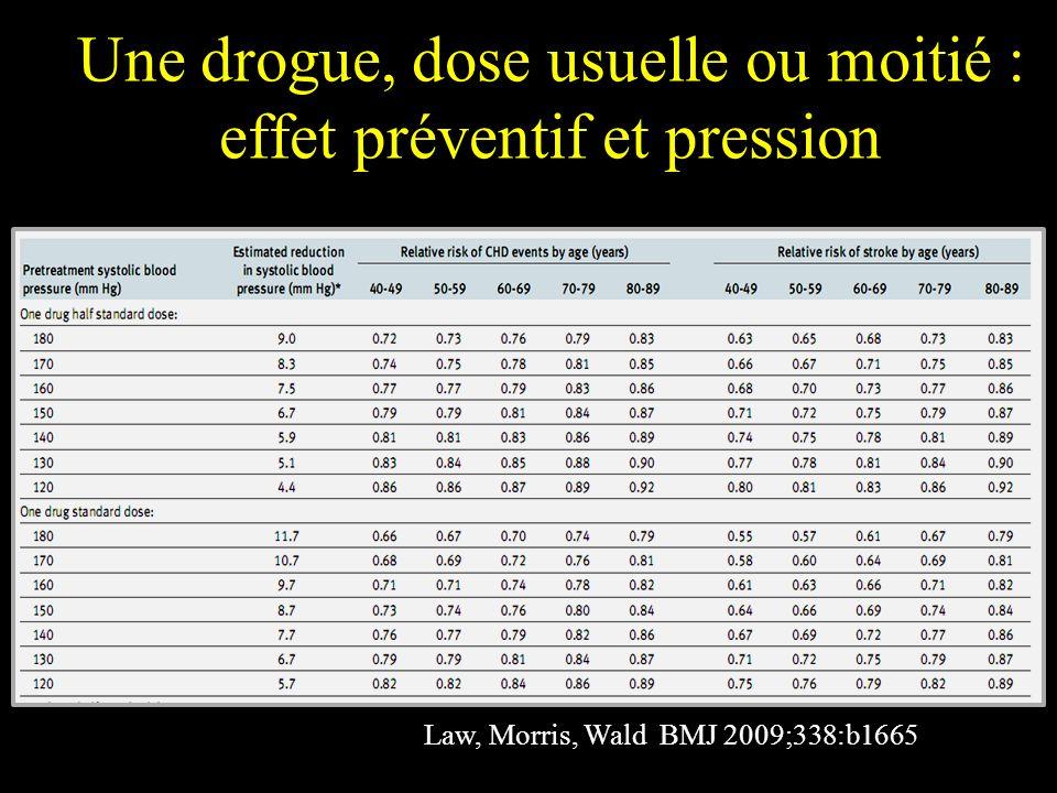 Une drogue, dose usuelle ou moitié : effet préventif et pression