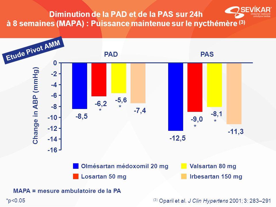 MAPA = mesure ambulatoire de la PA