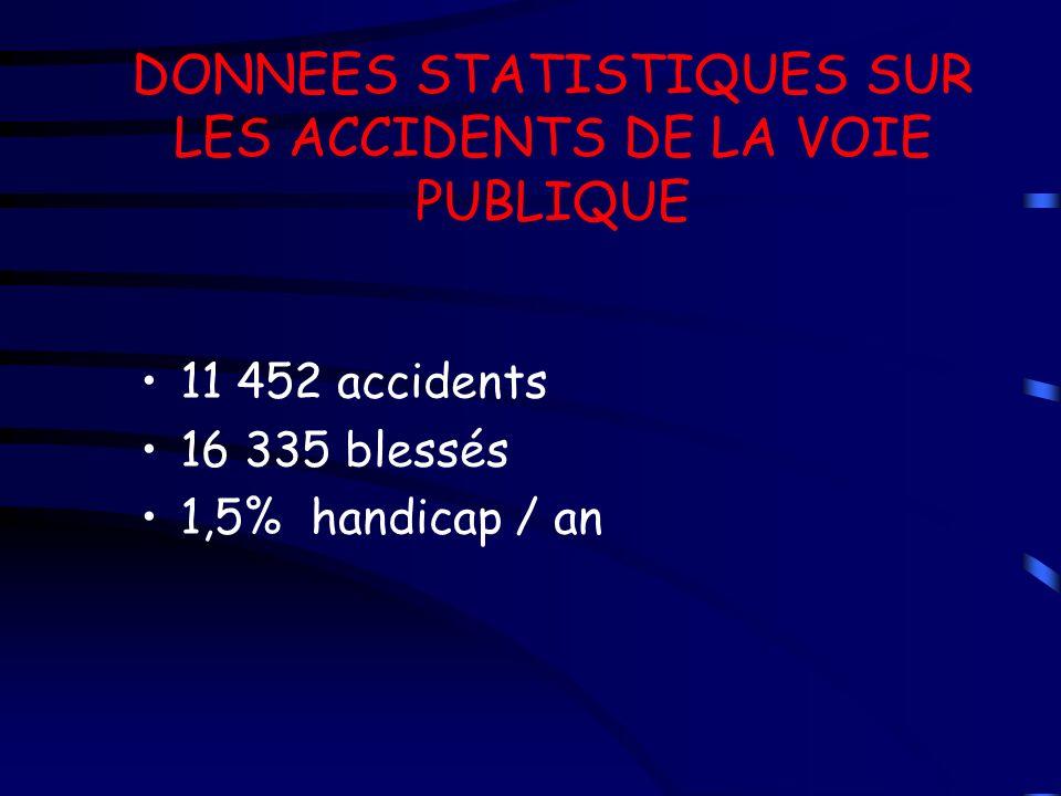 DONNEES STATISTIQUES SUR LES ACCIDENTS DE LA VOIE PUBLIQUE