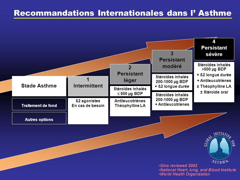 Recommandations Internationales dans l' Asthme