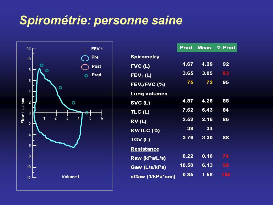 Spirométrie: personne saine