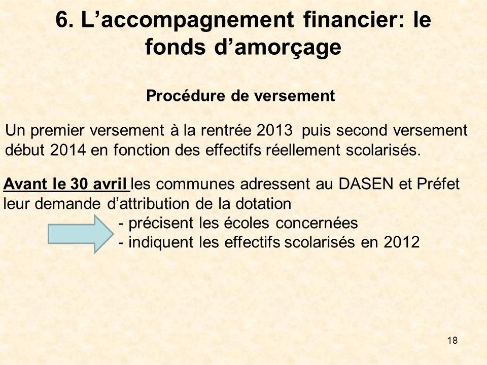 6. L'accompagnement financier: le fonds d'amorçage