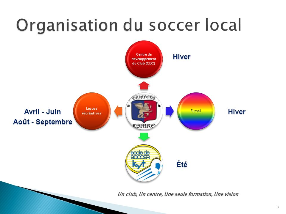 Organisation du soccer local