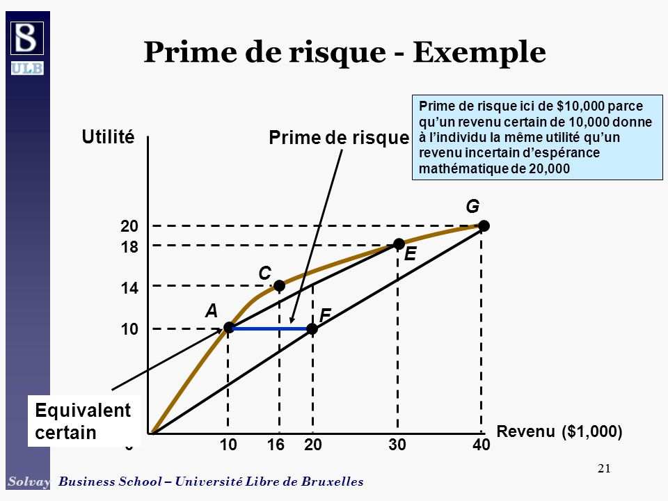 Prime de risque - Exemple
