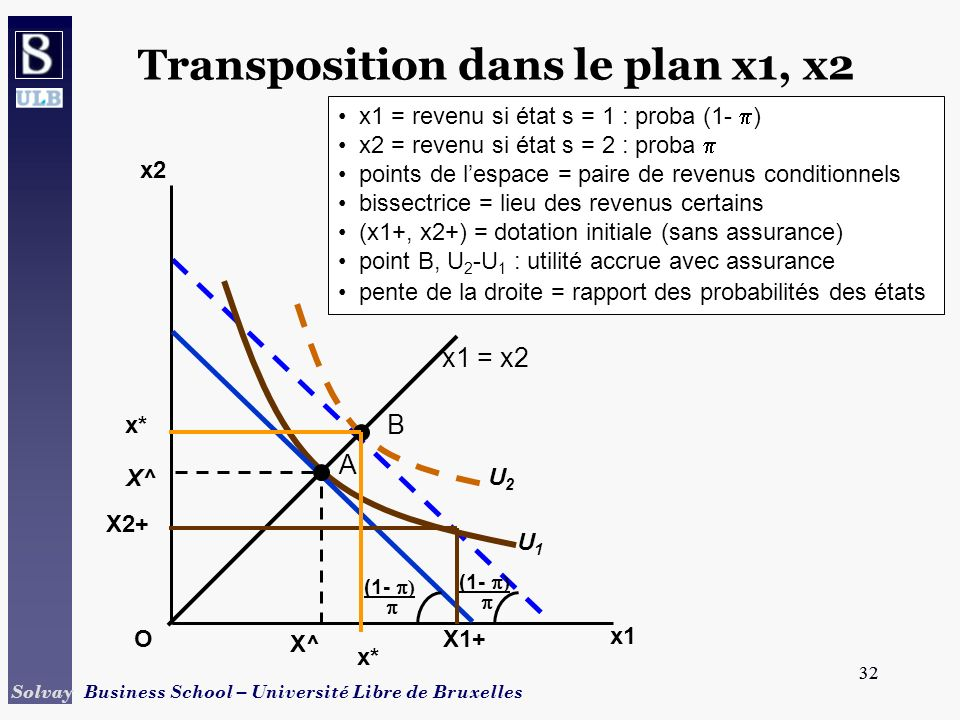 Transposition dans le plan x1, x2