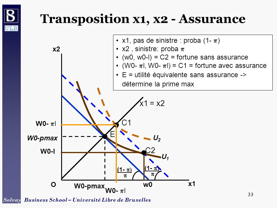 Transposition x1, x2 - Assurance