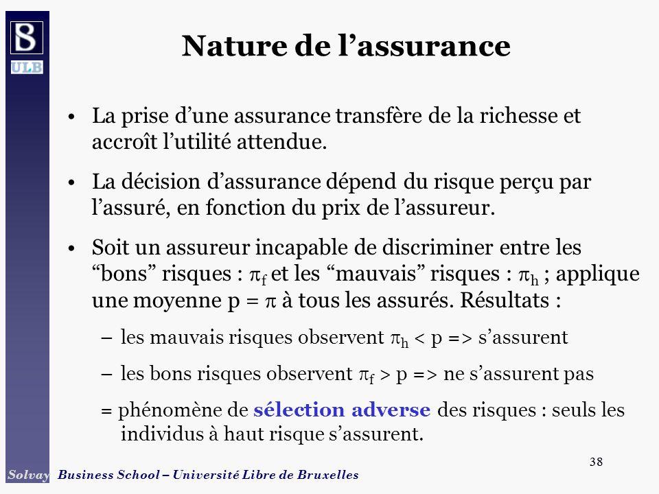 Nature de l'assurance La prise d'une assurance transfère de la richesse et accroît l'utilité attendue.