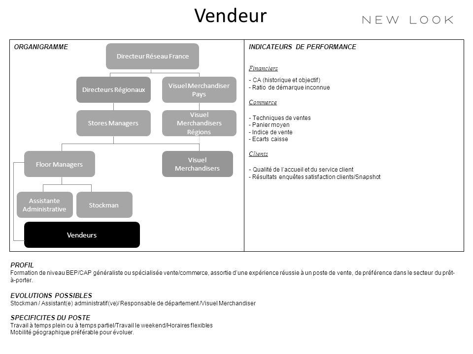 Vendeur Vendeurs Directeur Réseau France Visuel Merchandiser Pays