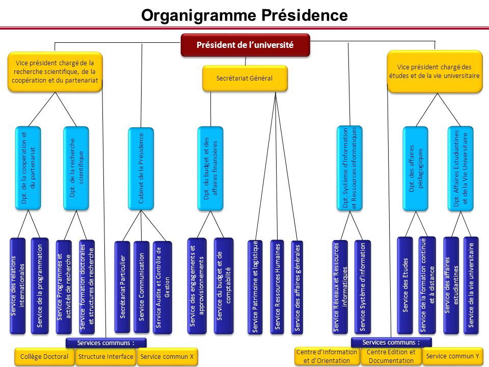 Organigramme Présidence