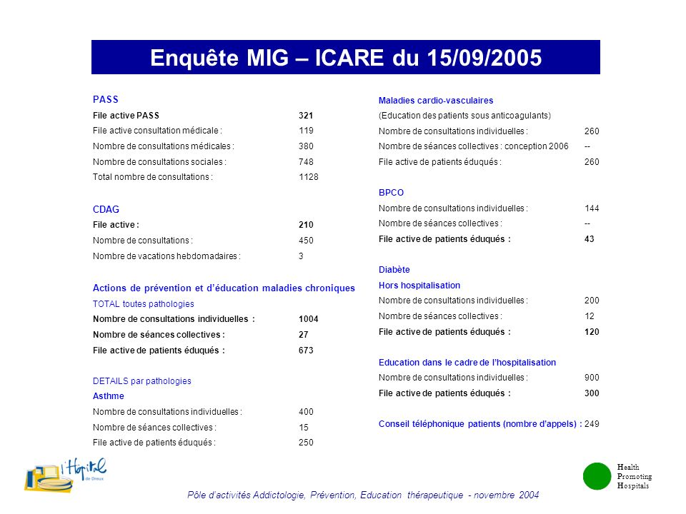 Enquête MIG – ICARE du 15/09/2005