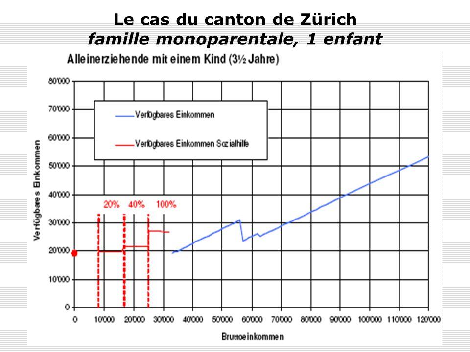 Le cas du canton de Zürich famille monoparentale, 1 enfant