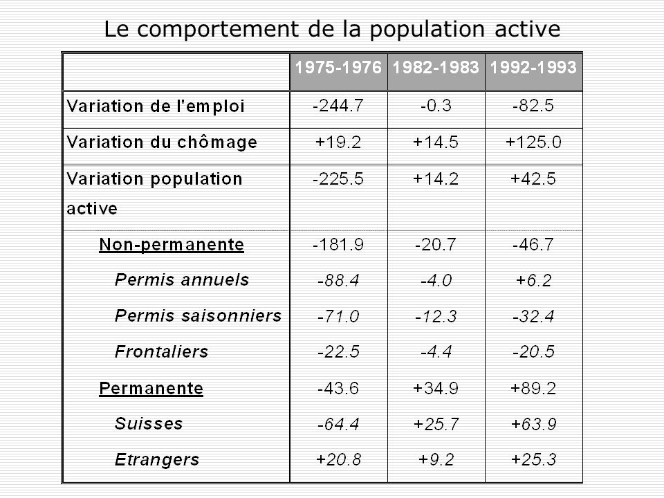 Le comportement de la population active