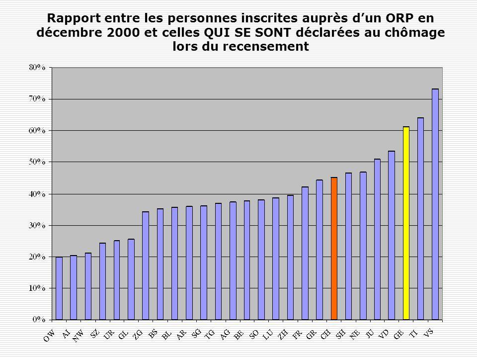 Rapport entre les personnes inscrites auprès d'un ORP en décembre 2000 et celles QUI SE SONT déclarées au chômage lors du recensement