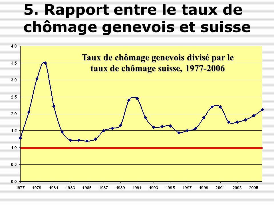 5. Rapport entre le taux de chômage genevois et suisse
